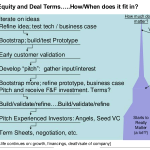 Show Me the $$$$!…Session 4: Insiders guide to Debt vs. Equity